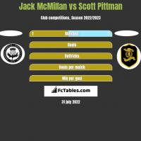 Jack McMillan vs Scott Pittman h2h player stats