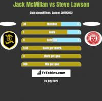 Jack McMillan vs Steve Lawson h2h player stats