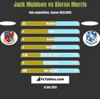 Jack Muldoon vs Kieron Morris h2h player stats