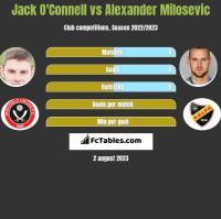 Jack O'Connell vs Alexander Milosevic h2h player stats