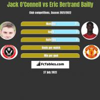 Jack O'Connell vs Eric Bertrand Bailly h2h player stats