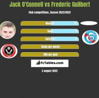 Jack O'Connell vs Frederic Guilbert h2h player stats