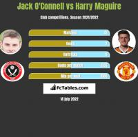 Jack O'Connell vs Harry Maguire h2h player stats