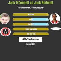 Jack O'Connell vs Jack Rodwell h2h player stats