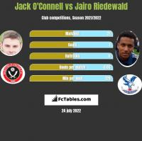 Jack O'Connell vs Jairo Riedewald h2h player stats