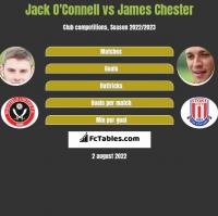Jack O'Connell vs James Chester h2h player stats