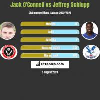 Jack O'Connell vs Jeffrey Schlupp h2h player stats