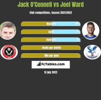 Jack O'Connell vs Joel Ward h2h player stats