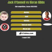 Jack O'Connell vs Kieran Gibbs h2h player stats