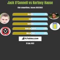 Jack O'Connell vs Kortney Hause h2h player stats