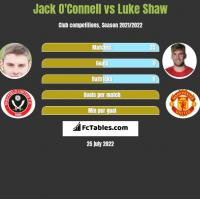 Jack O'Connell vs Luke Shaw h2h player stats