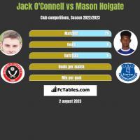 Jack O'Connell vs Mason Holgate h2h player stats