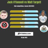 Jack O'Connell vs Matt Targett h2h player stats
