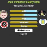Jack O'Connell vs Matty Cash h2h player stats