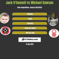 Jack O'Connell vs Michael Dawson h2h player stats