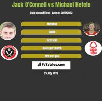 Jack O'Connell vs Michael Hefele h2h player stats