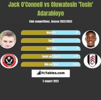 Jack O'Connell vs Oluwatosin 'Tosin' Adarabioyo h2h player stats