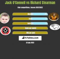 Jack O'Connell vs Richard Stearman h2h player stats