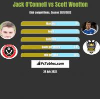 Jack O'Connell vs Scott Wootton h2h player stats