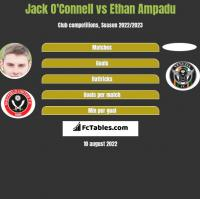 Jack O'Connell vs Ethan Ampadu h2h player stats