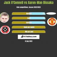 Jack O'Connell vs Aaron-Wan Bissaka h2h player stats