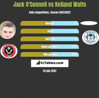 Jack O'Connell vs Kelland Watts h2h player stats