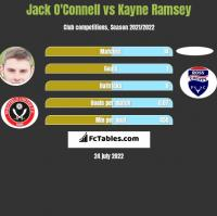 Jack O'Connell vs Kayne Ramsey h2h player stats