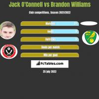 Jack O'Connell vs Brandon Williams h2h player stats