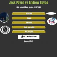 Jack Payne vs Andrew Boyce h2h player stats