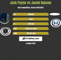 Jack Payne vs Jacob Hanson h2h player stats