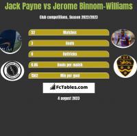 Jack Payne vs Jerome Binnom-Williams h2h player stats