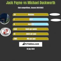 Jack Payne vs Michael Duckworth h2h player stats