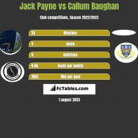 Jack Payne vs Callum Baughan h2h player stats