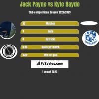 Jack Payne vs Kyle Hayde h2h player stats