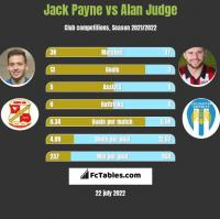 Jack Payne vs Alan Judge h2h player stats