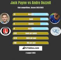 Jack Payne vs Andre Dozzell h2h player stats