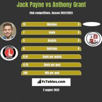 Jack Payne vs Anthony Grant h2h player stats