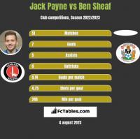 Jack Payne vs Ben Sheaf h2h player stats