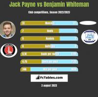 Jack Payne vs Benjamin Whiteman h2h player stats