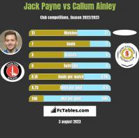 Jack Payne vs Callum Ainley h2h player stats