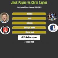 Jack Payne vs Chris Taylor h2h player stats