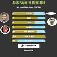 Jack Payne vs David Ball h2h player stats