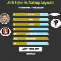 Jack Payne vs Diallang Jaiyesimi h2h player stats