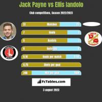 Jack Payne vs Ellis Iandolo h2h player stats