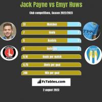 Jack Payne vs Emyr Huws h2h player stats