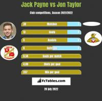 Jack Payne vs Jon Taylor h2h player stats