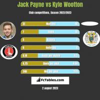 Jack Payne vs Kyle Wootton h2h player stats