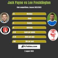 Jack Payne vs Lee Frecklington h2h player stats
