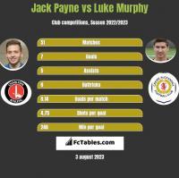 Jack Payne vs Luke Murphy h2h player stats