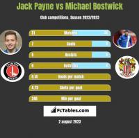 Jack Payne vs Michael Bostwick h2h player stats